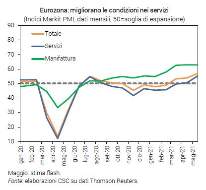 Grafico Eurozona: migliorano le condizioni nei servizi - Congiuntura flash maggio 2021