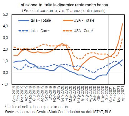 Grafico Inflazione: in Italia la dinamica resta molto bassa - Congiuntura flash maggio 2021