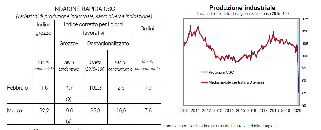 Tabella variazioni % produzione industriale e grafico indice mensile destagionalizzato, base 2015=100