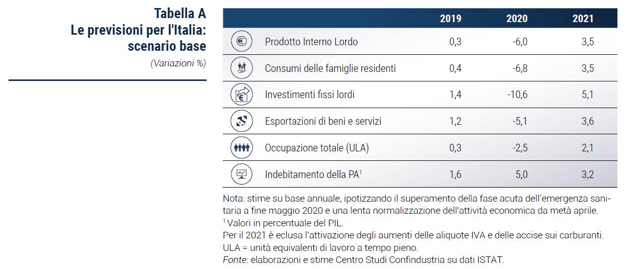 Tabella Le previsioni per l'Italia: scenario base