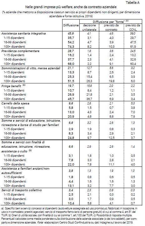 Grafico Nelle grandi imprese più welfare, anche da contratto aziendale - Indagine Confindustria sul lavoro 2019