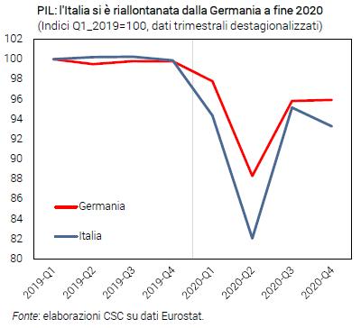 Grafico PIL: l'Italia si è riallontanata dalla Germania a fine 2020 - Congiuntura flash febbraio 2021