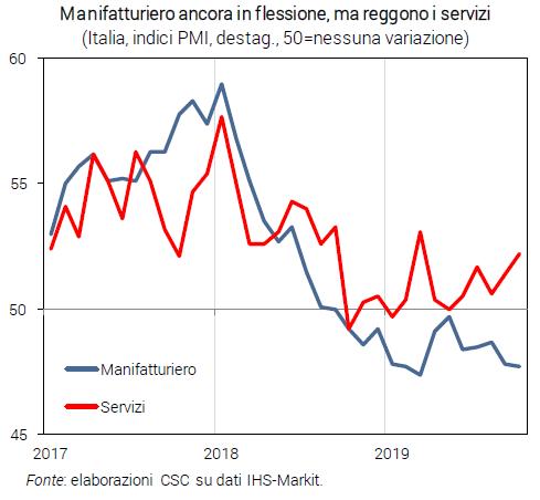 Grafico Manifatturiero ancora in flessione, ma reggono i servizi - Congiuntura flash dicembre 2019
